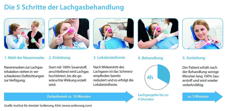 Die 5 Schritte einer Lachgasbehandlung - medi+ Foto: Biewer medical