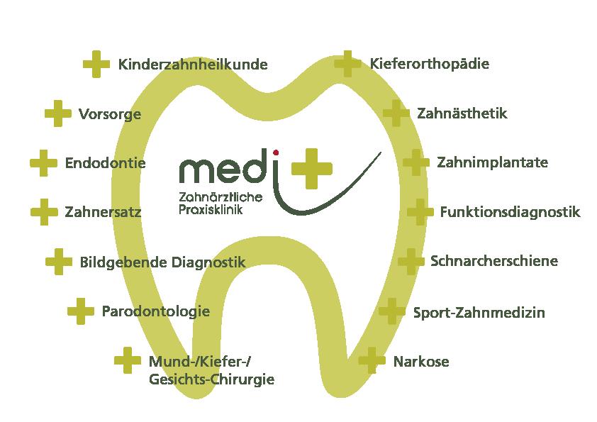 Portfolio der Behandlungen bei medi+ zahnärztliche Praxisklinik in Mainz